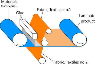Explication en détail du principe de la machine qui colle le tissu sur la mousse
